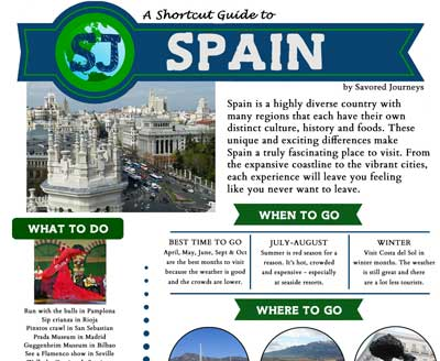 Spain shortcut guide