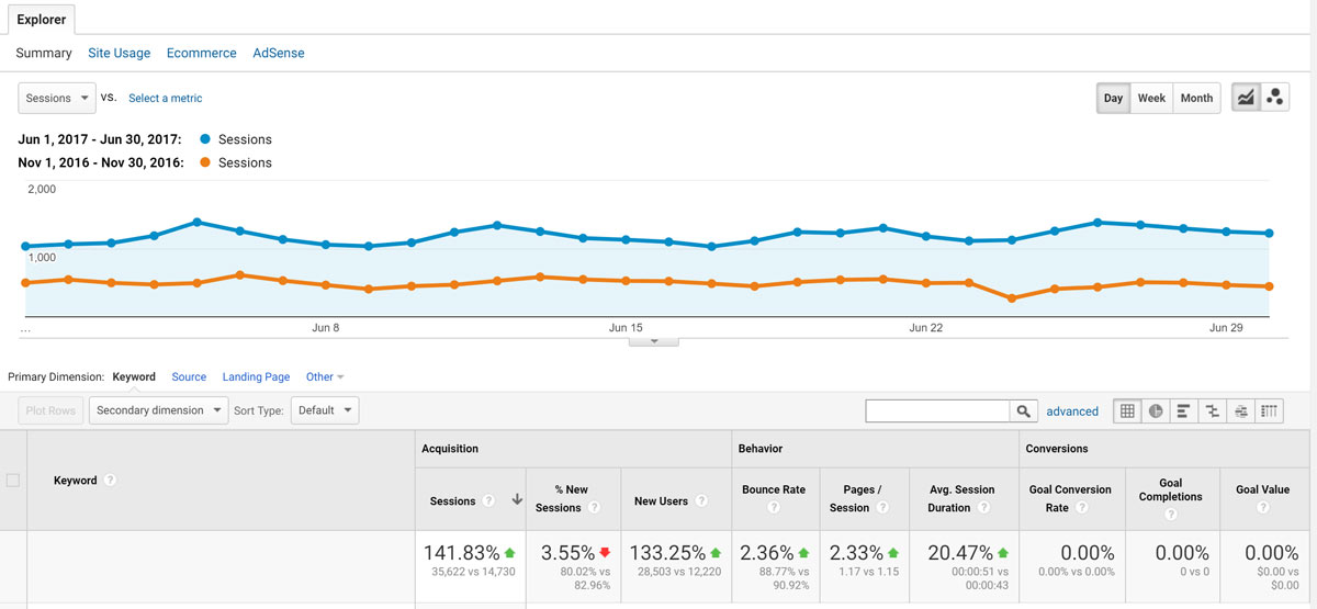 6-month organic search increase