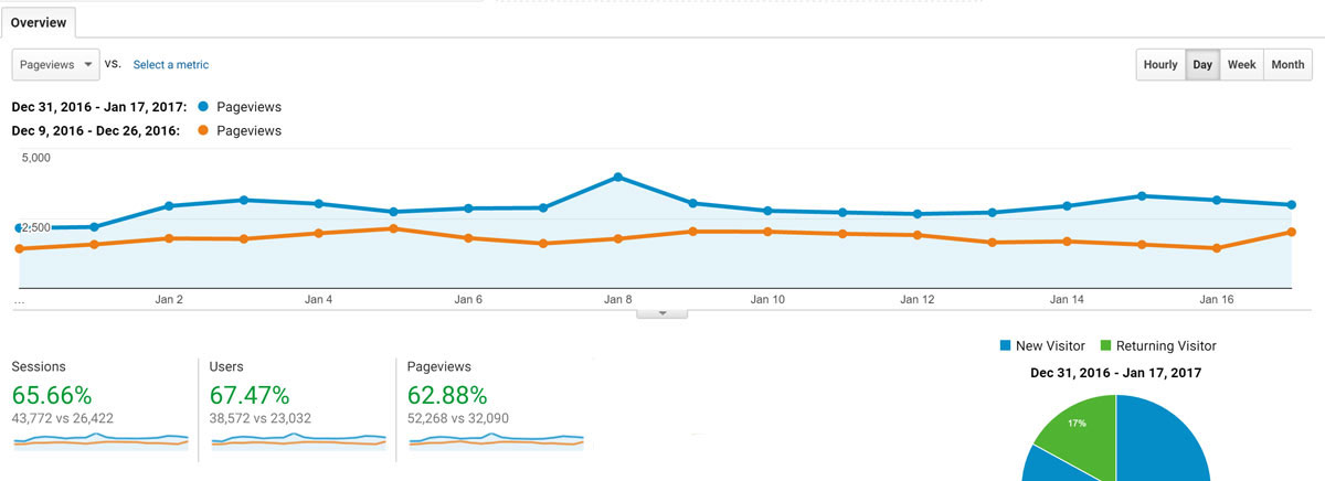 Increase in page views from SEO